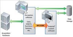 Perception – Remote Control option
